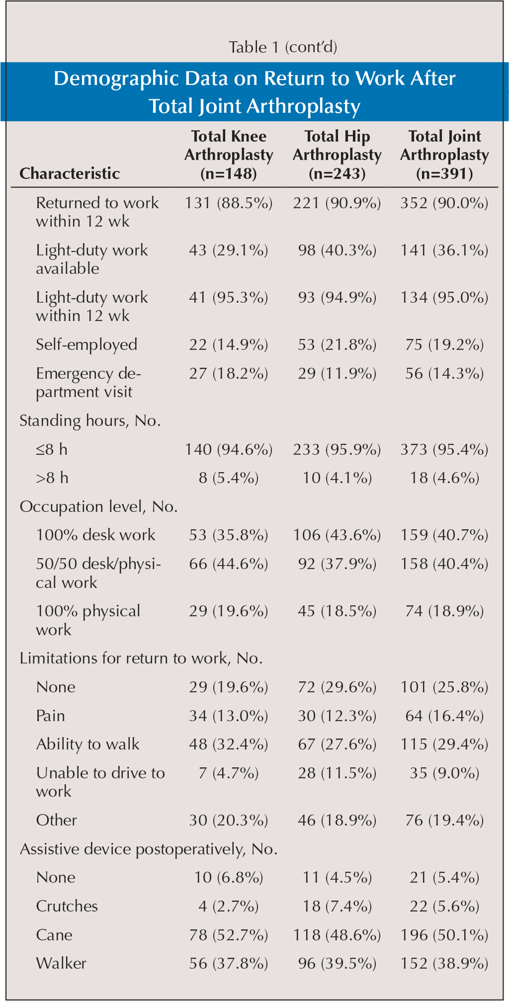 Demographic Data on Return to Work After Total Joint Arthroplasty