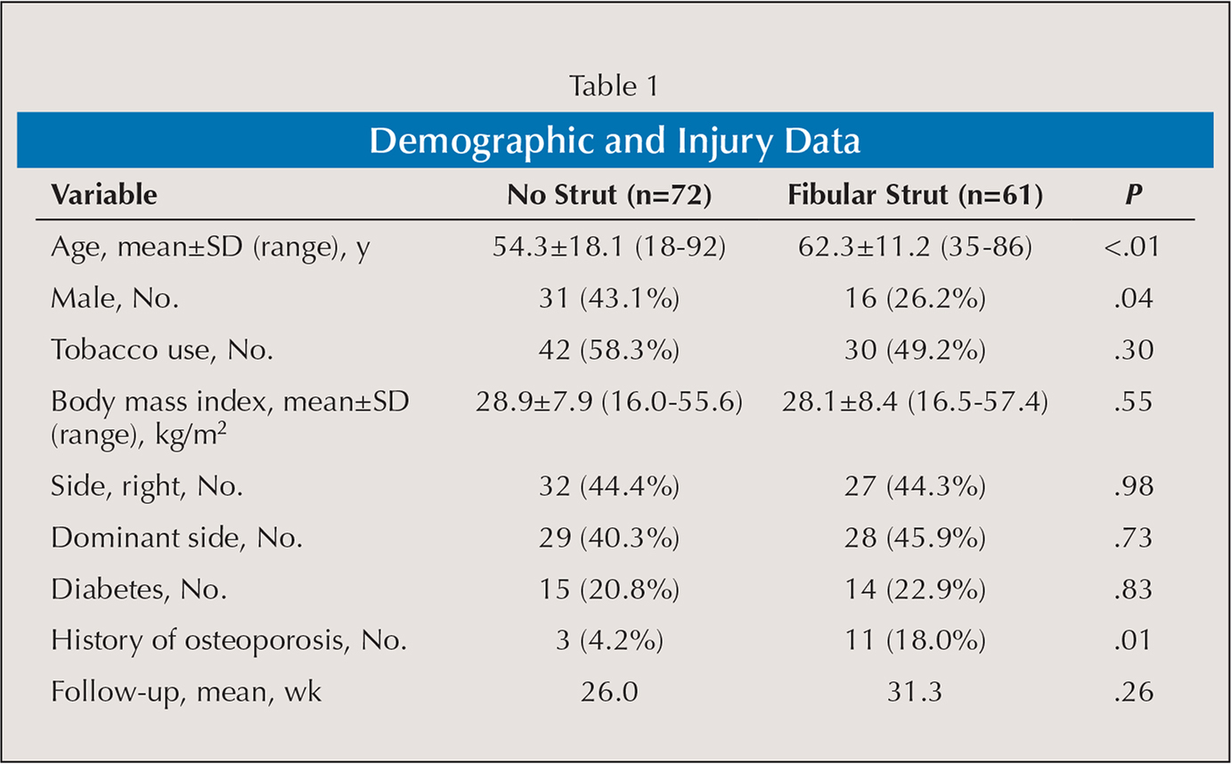 Demographic and Injury Data