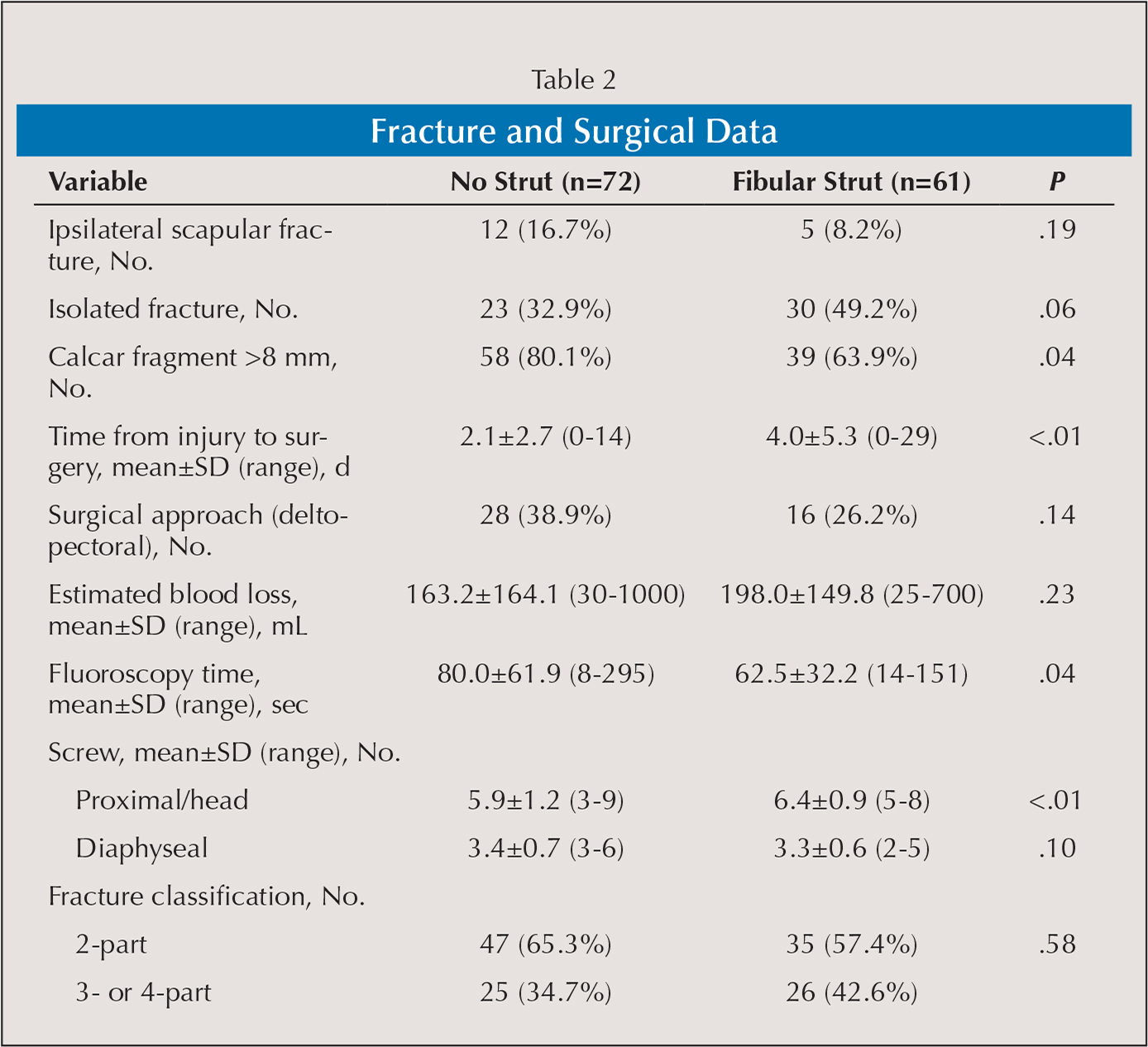 Fracture and Surgical Data
