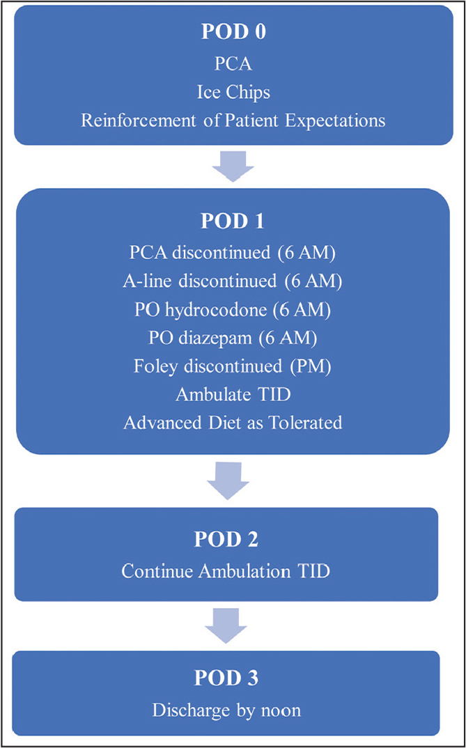 Perioperative enhanced recovery protocol at the authors' institution for patients undergoing posterior spinal fusion for adolescent idiopathic scoliosis. Abbreviations: PCA, patient-controlled analgesia; PO, oral; POD, postoperative day; TID, 3 times a day.