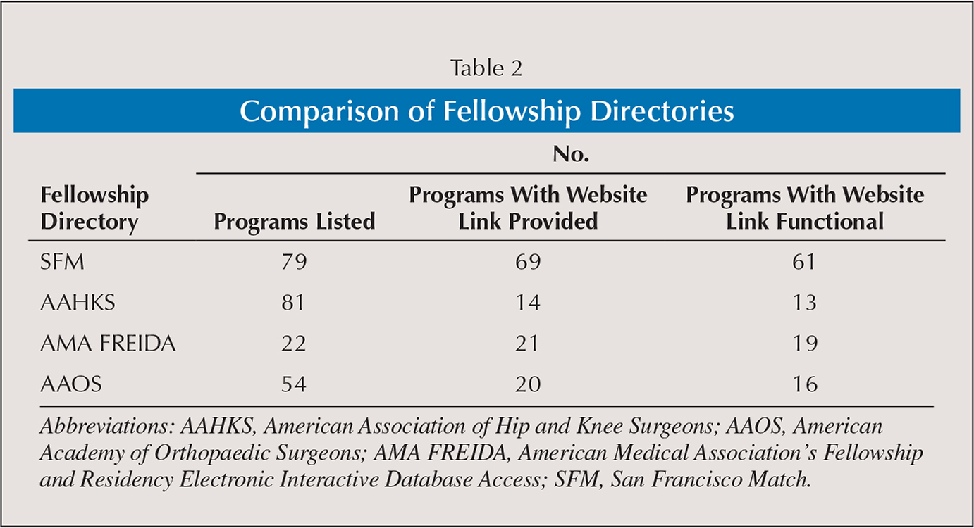 Comparison of Fellowship Directories