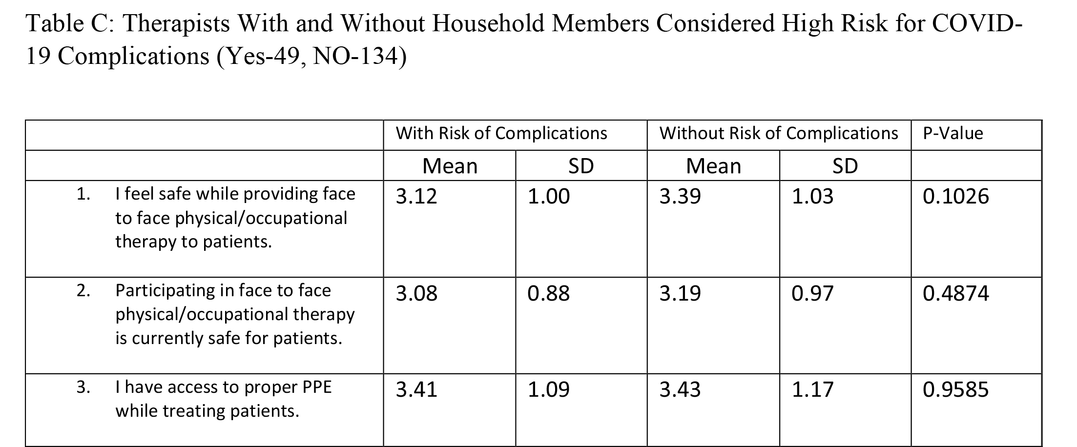 Therapists With and Without Household Members Considered High Risk for COVID-19 Complications (Yes-49, NO-134)