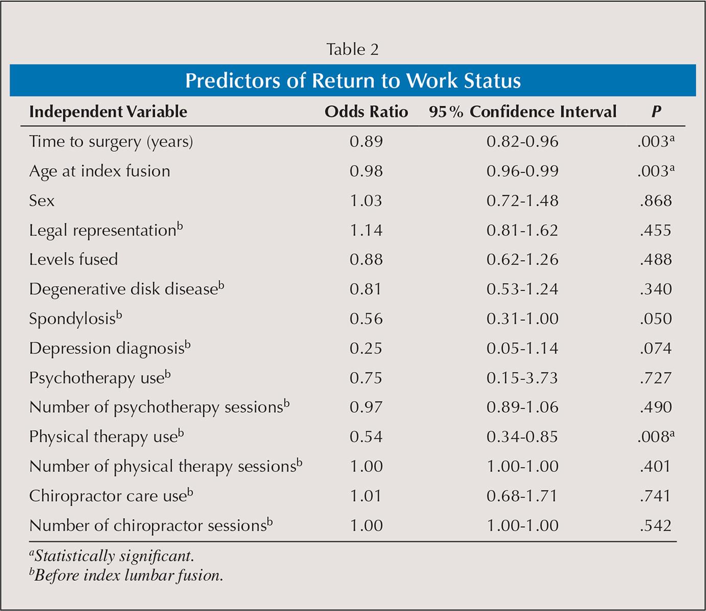 Predictors of Return to Work Status