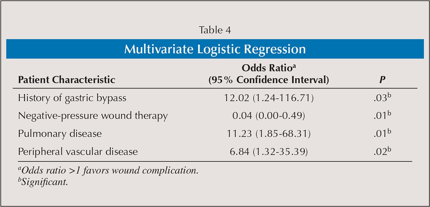Multivariate Logistic Regression