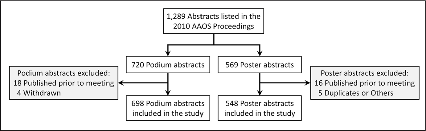 Flow diagram of the included and excluded podium and poster abstracts. Abbreviation: AAOS, American Academy of Orthopaedic Surgeons.