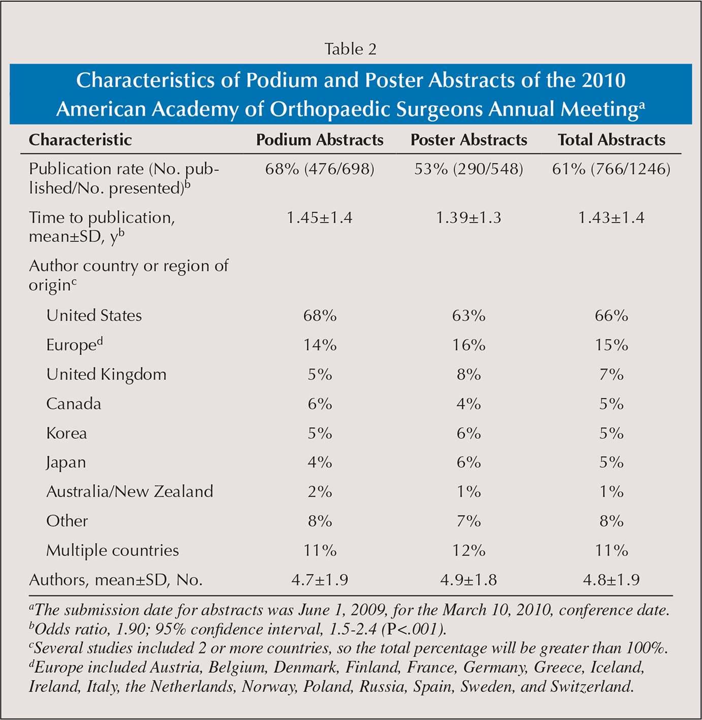 Characteristics of Podium and Poster Abstracts of the 2010 American Academy of Orthopaedic Surgeons Annual Meetinga
