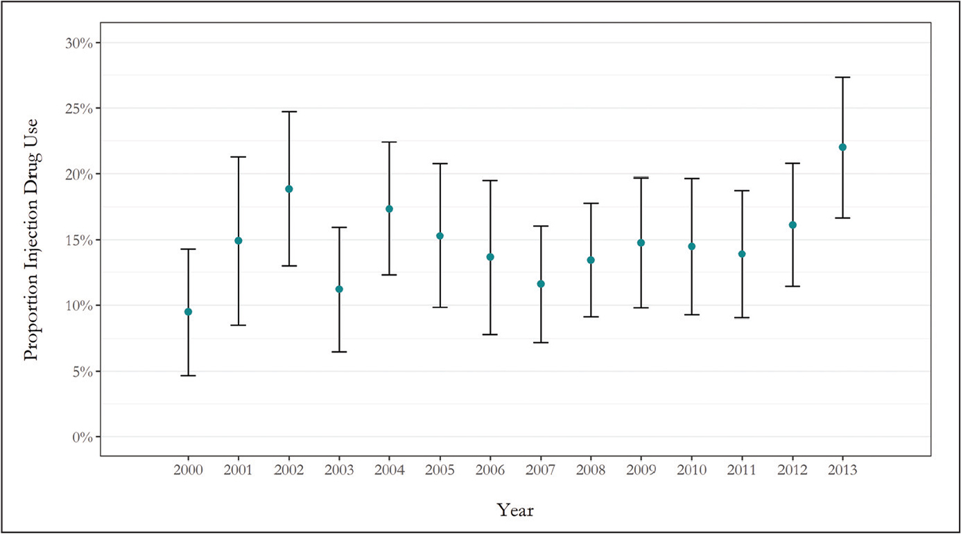 The proportion of people who inject drugs among patients with septic arthritis of the shoulder (Nationwide Inpatient Sample, 2000–2013). The error bars represent 95% confidence intervals.