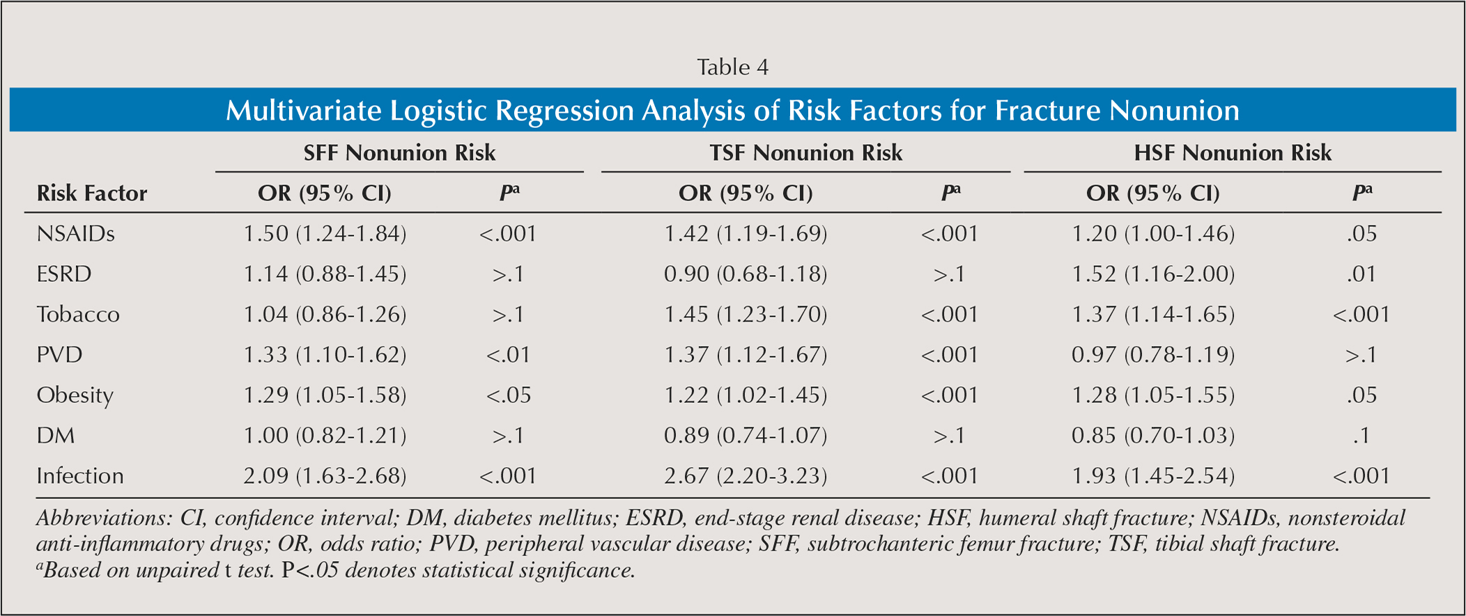 Multivariate Logistic Regression Analysis of Risk Factors for Fracture Nonunion