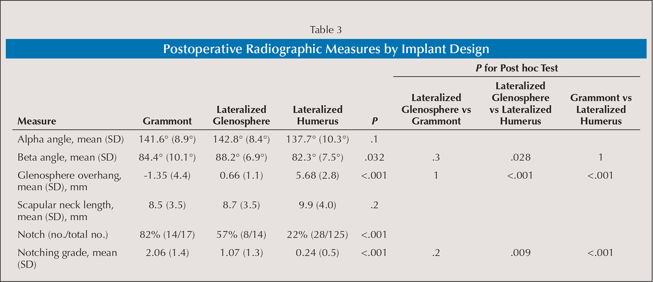 Postoperative Radiographic Measures by Implant Design