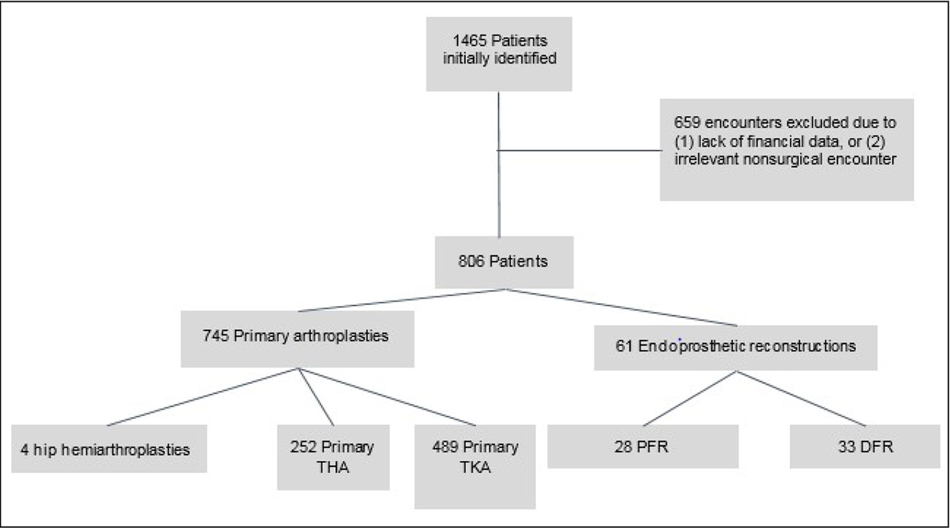 Procedure counts showing the initial number of patients included in the study (1465), the exclusion of 659 patients who either were nonsurgical encounters erroneously included or lacked financial data, and the inclusion of 806 patients. The 806 patients were divided in primary arthroplasty (745: 4 hip hemiarthroplasties, 252 primary total hip arthroplasties [THA], and 489 primary total knee arthroplasties [TKA]) and endoprosthesis reconstruction (61: 28 proximal femoral replacements [PFR] and 33 distal femoral replacements [DFR]).