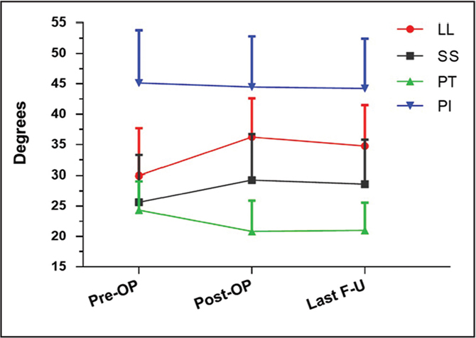 Evaluation of lumbosacral parameters. Local lordosis (LL) and sacral slope (SS) significantly increased and pelvic tilt (PT) decreased after kyphoplasty. Abbreviations: F-U, follow-up; PI, pelvic incidence.