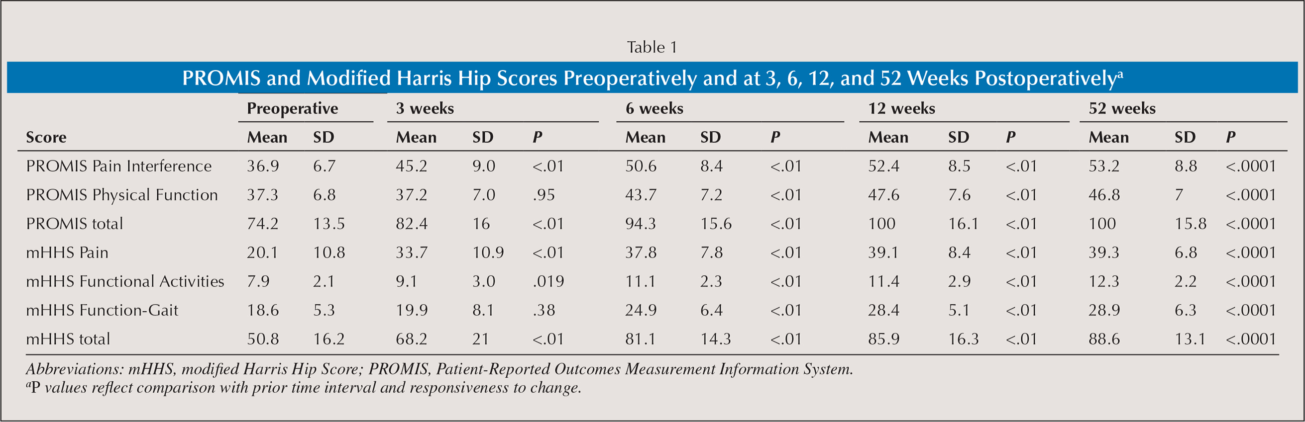 PROMIS and Modified Harris Hip Scores Preoperatively and at 3, 6, 12, and 52 Weeks Postoperativelya