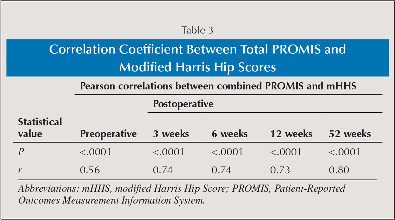 Correlation Coefficient Between Total PROMIS and Modified Harris Hip Scores