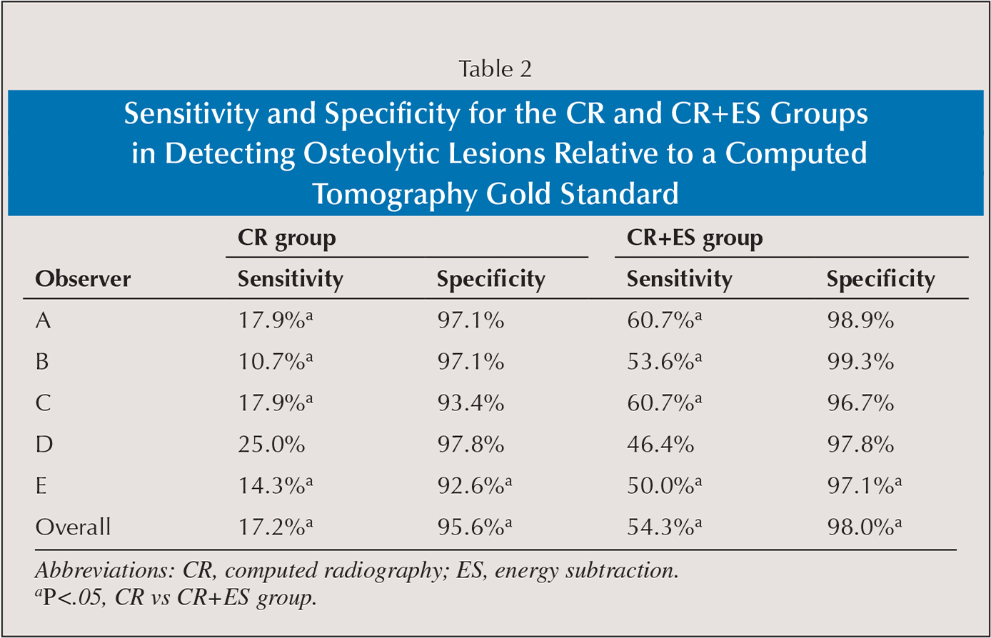 Sensitivity and Specificity for the CR and CR+ES Groups in Detecting Osteolytic Lesions Relative to a Computed Tomography Gold Standard