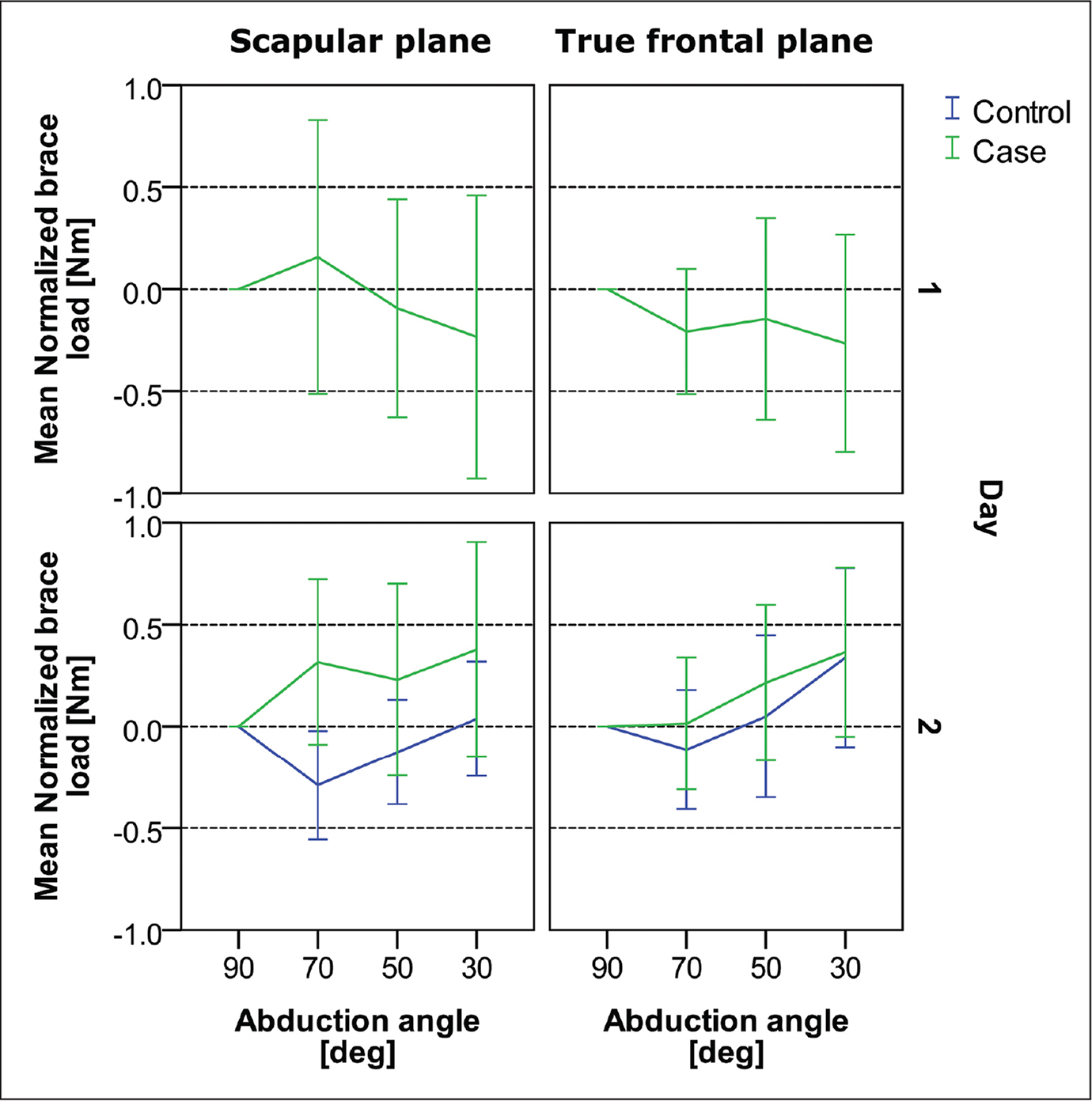 Load on the brace in the true frontal and the scapular planes on day 1 and day 2. The green line indicates patients' load, and the blue line indicates the load on the brace of the healthy control group. Positive brace loads indicate more weight onto the brace, while negative values indicate involvement of abduction muscles.