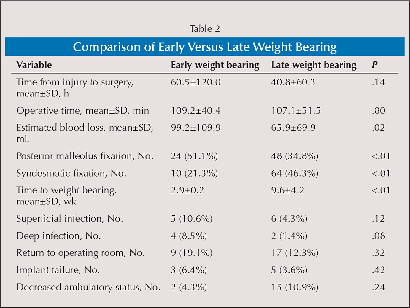 Comparison of Early Versus Late Weight Bearing