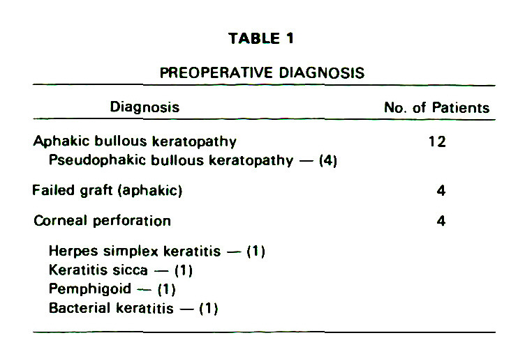 TABLE 1PREOPERATIVE DIAGNOSIS