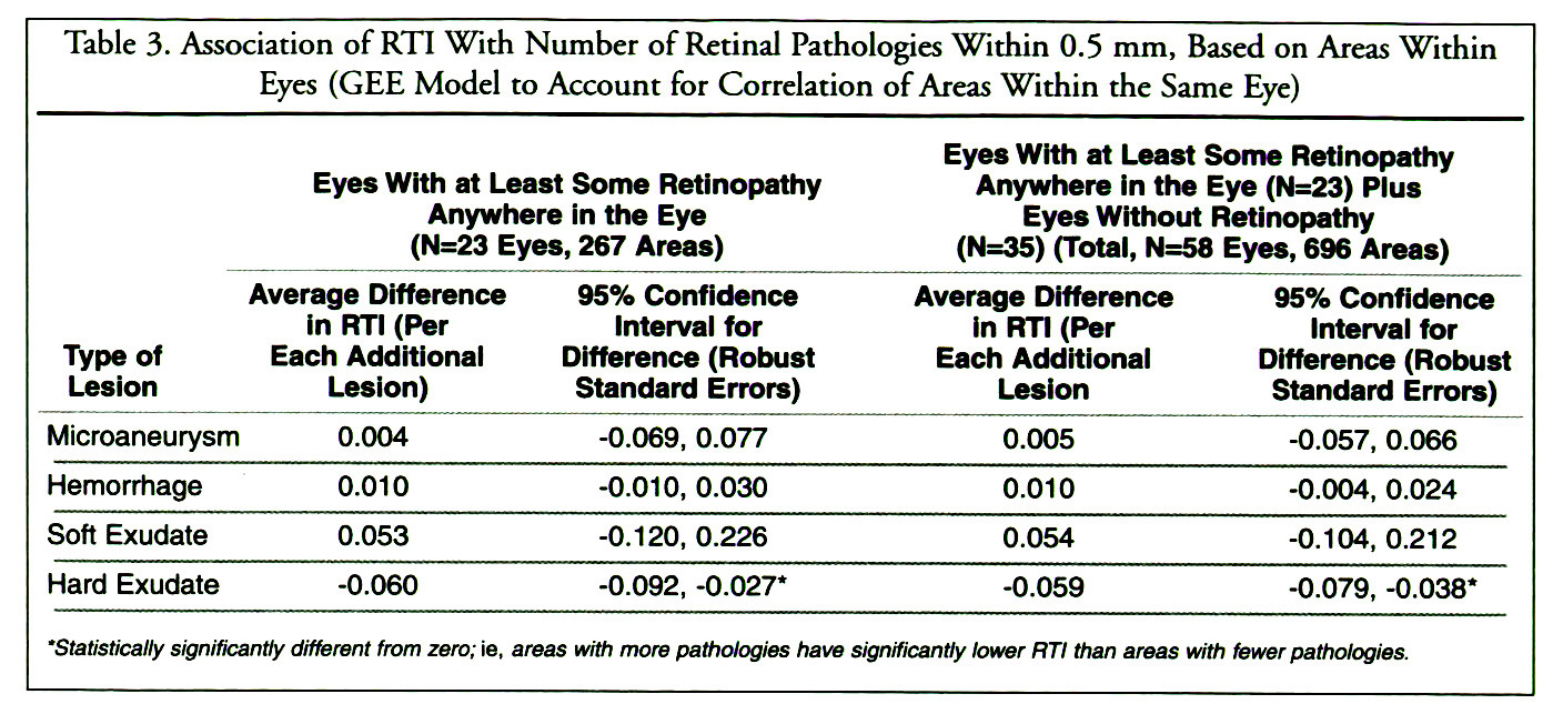 Table 3. Association of RTI With Number of Retinal Pathologies Within 0.5 mm, Based on Areas Within Eyes (GEE Model to Account for Correlation of Areas Within the Same Eye)