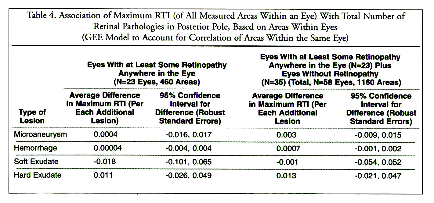 Table 4. Association of Maximum RTI (of All Measured Areas Within an Eye) With Total Number of Retinal Pathologies in Posterior Pole, Based on Areas Within Eyes (GEE Model to Account for Correlation of Areas Within the Same Eye)