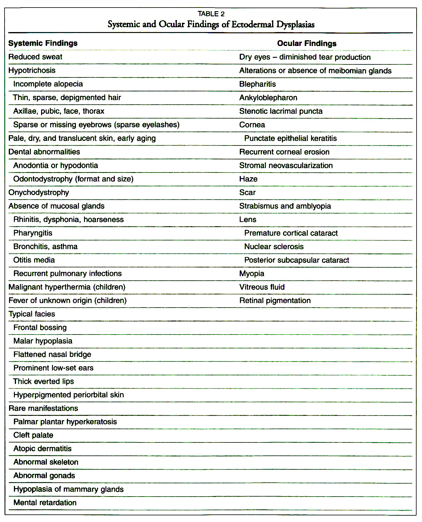 TABLE 2Systemic and Ocular Findings of Ectodermal Dysplasias