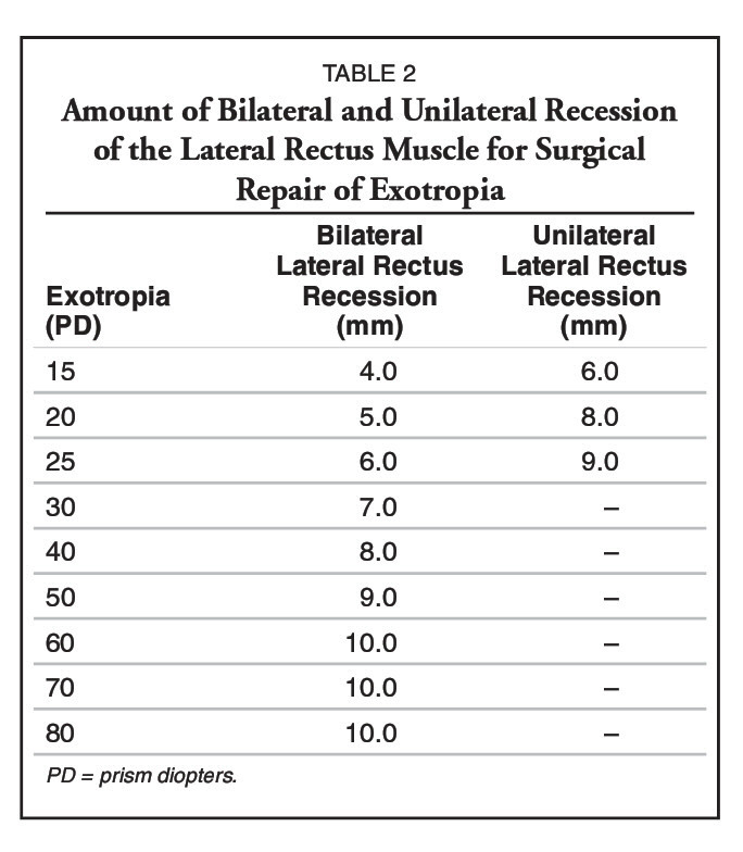 Unilateral and Bilateral Lateral Rectus Recession in Exotropia