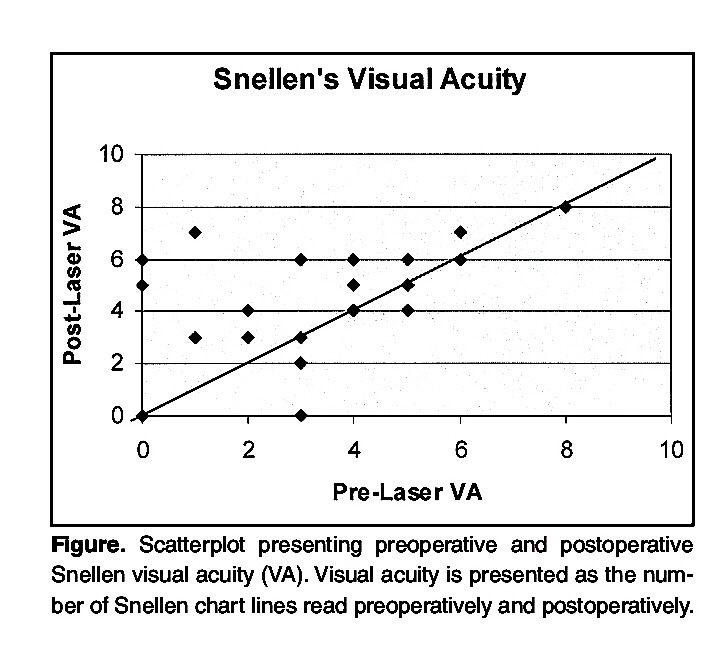 Figure. Scatterplot presenting preoperative and postoperative Snellen visual acuity (VA). Visual acuity is presented as the number of Snellen chart lines read preoperatively and postoperatively.