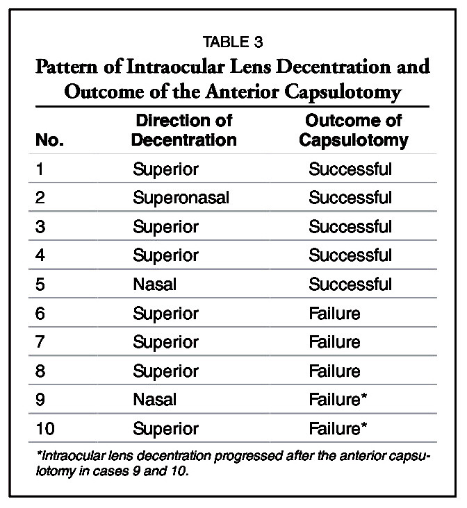 TABLE 3Pattern of Intraocular Lens Decentration and Outcome of the Anterior Capsulotomy