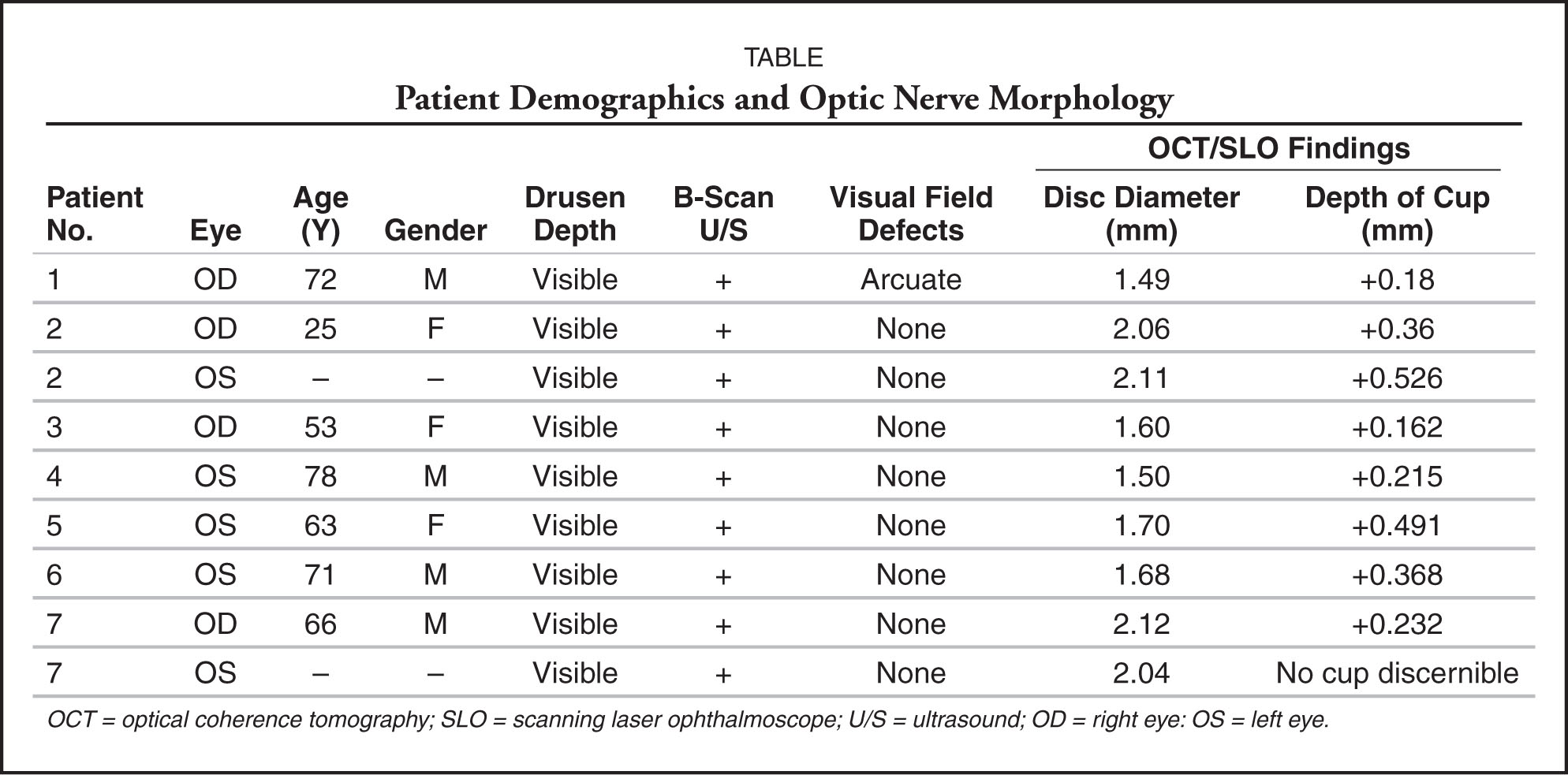 Patient Demographics and Optic Nerve Morphology