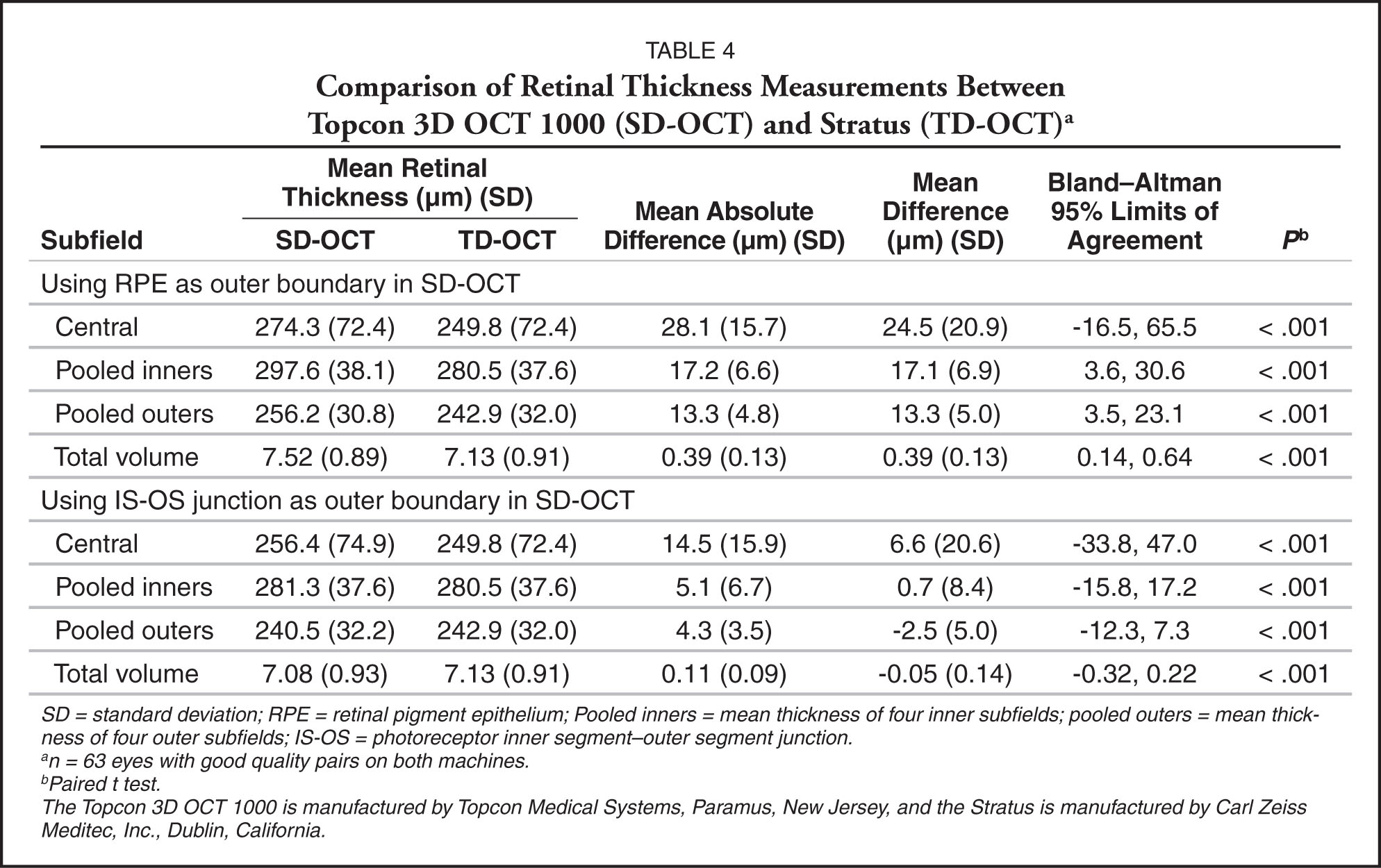 Comparison of Retinal Thickness Measurements Between Topcon 3D OCT 1000 (SD-OCT) and Stratus (TD-OCT)a