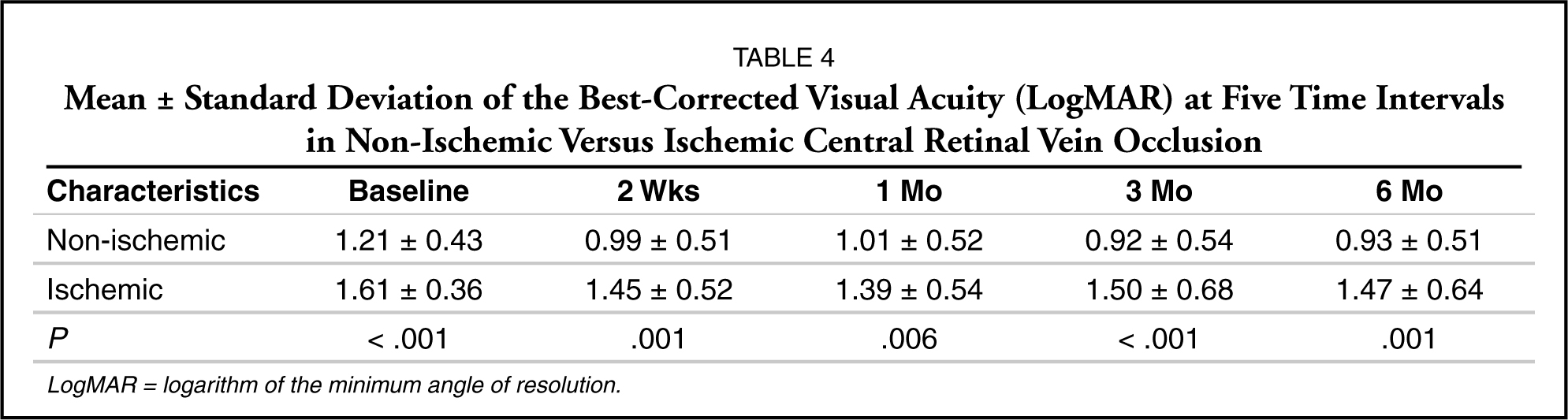 Visual Outcomes in Five Different Approaches for Treatment of ...