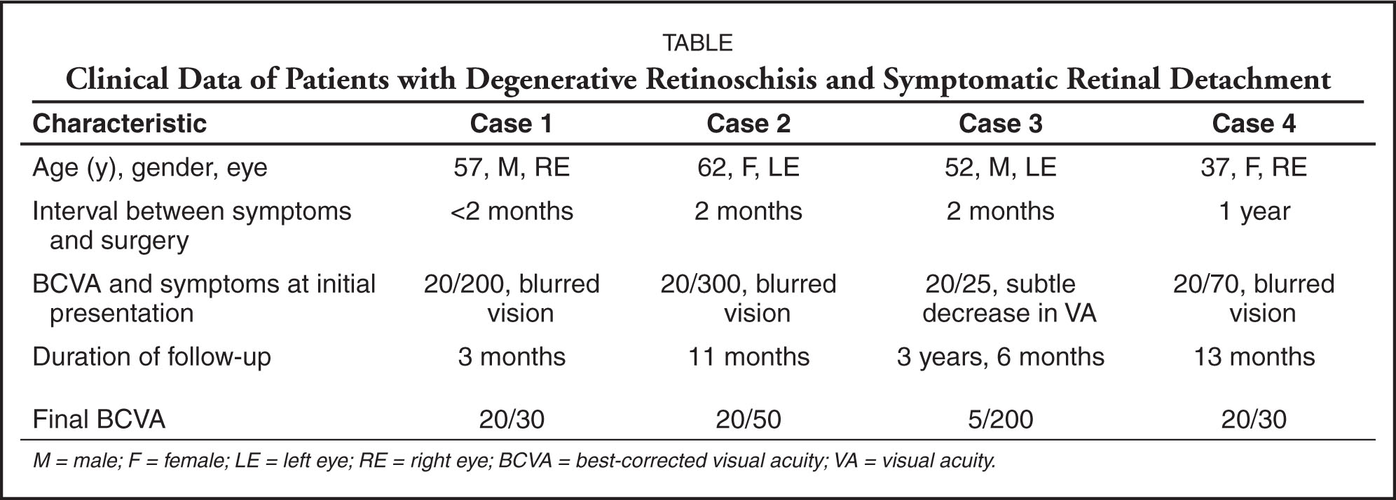Clinical Data of Patients with Degenerative Retinoschisis and Symptomatic Retinal Detachment