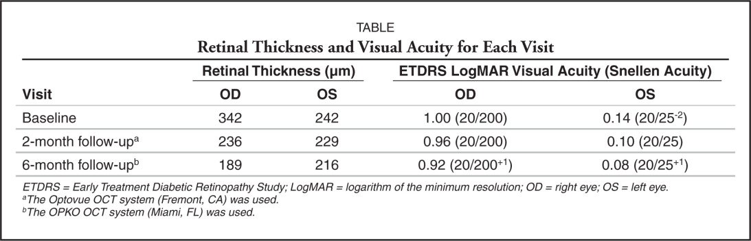 Retinal Thickness and Visual Acuity for Each Visit