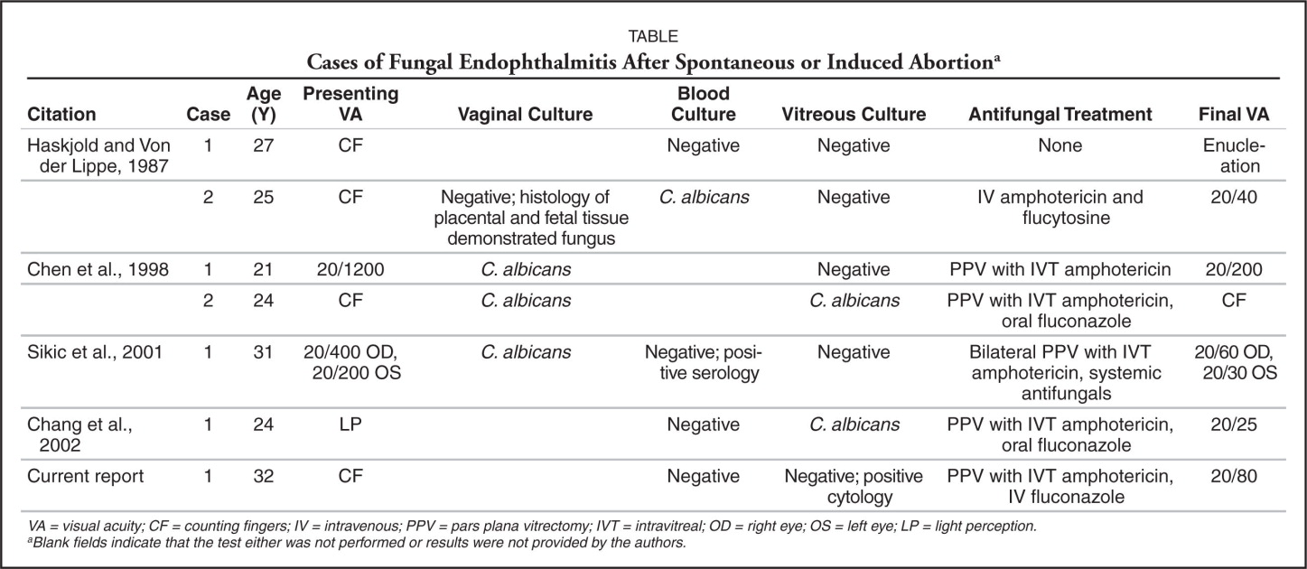Cases of Fungal Endophthalmitis After Spontaneous or Induced Abortiona