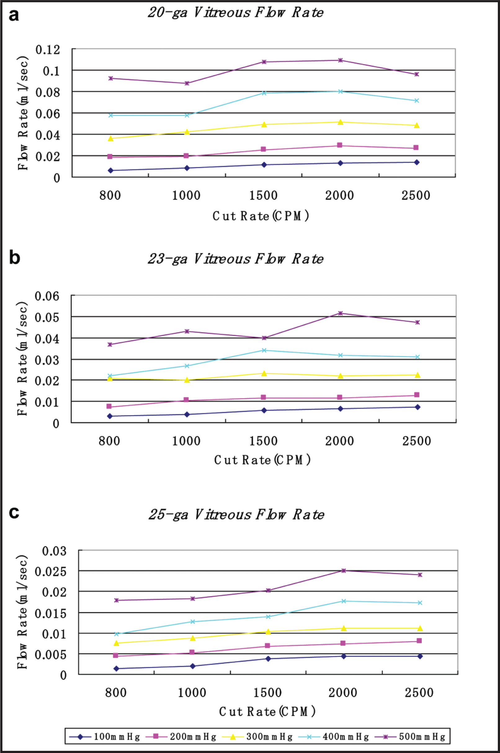 Vitreous Flow Rates of 20-Gauge (a), 23-Gauge (b), and 25-Gauge (c) Cutters. Vitreous Flow Rates for All Three Gauges Showed a Slightly Increased Trend with Increasing Cut-Rate. CPM = Cuts per Minute.