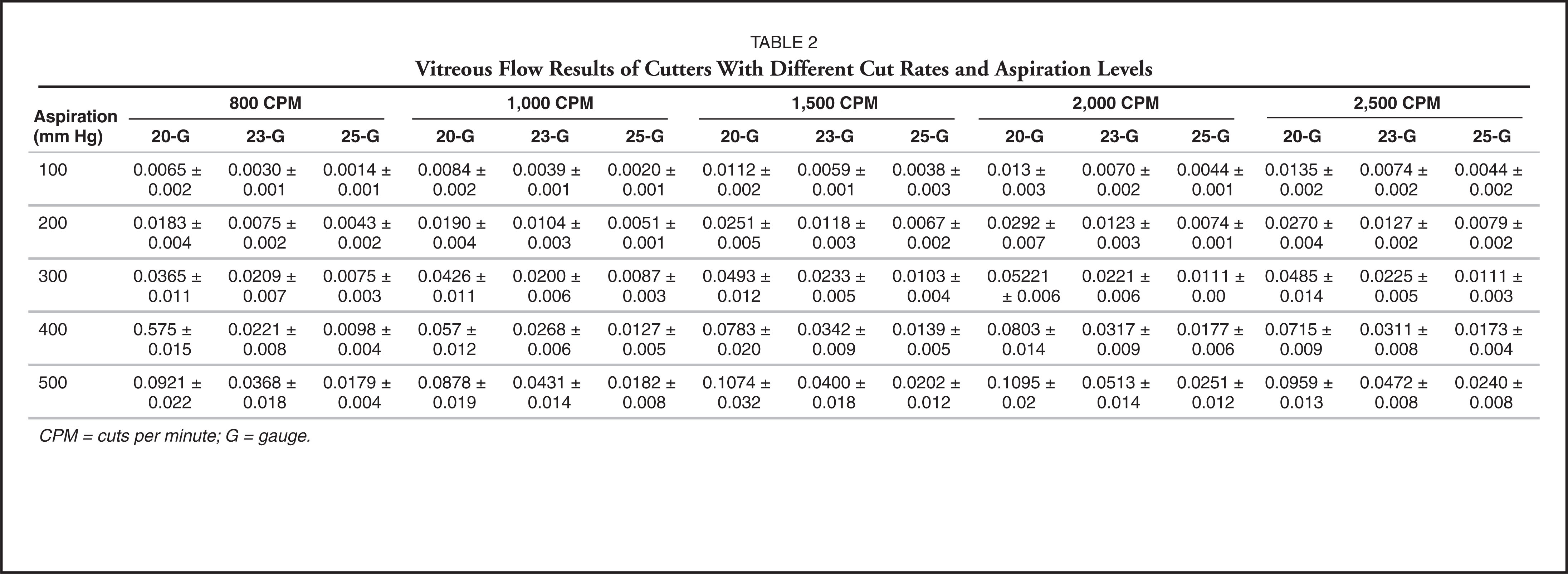 Vitreous Flow Results of Cutters with Different Cut Rates and Aspiration Levels