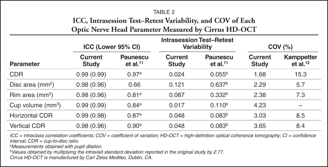 ICC, Intrasession Test–Retest Variability, and COV of Each Optic Nerve Head Parameter Measured by Cirrus HD-OCT