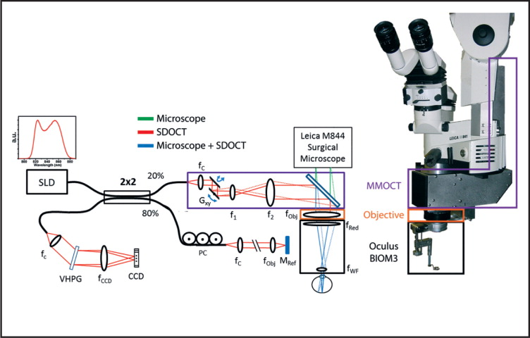 Optical schematic and photograph of the microscope-mounted optical coherence tomography (MM-OCT) system mounted on a Leica surgical microscope. The optical paths of the surgical microscope (green) and spectral-domain optical coherence tomography (SD-OCT) (red) are shown along with the shared path (blue). The MM-OCT optics (purple box) consist of galvanometer scanners, a beam-expanding telescope, a dichroic beamsplitting mirror, and focusing optics from the surgical microscope including a microscope objective (orange box) and reduction and widefield ophthalmic lenses (black box). CCD = linear CCD array; PC = polarization controller; VPHG = volume phase holographic grating; SLD = superluminescent diode; G = galvanometer.