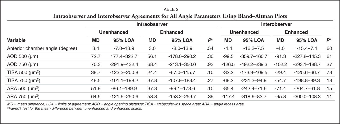 Intraobserver and Interobserver Agreements for All Angle Parameters Using Bland–Altman Plots