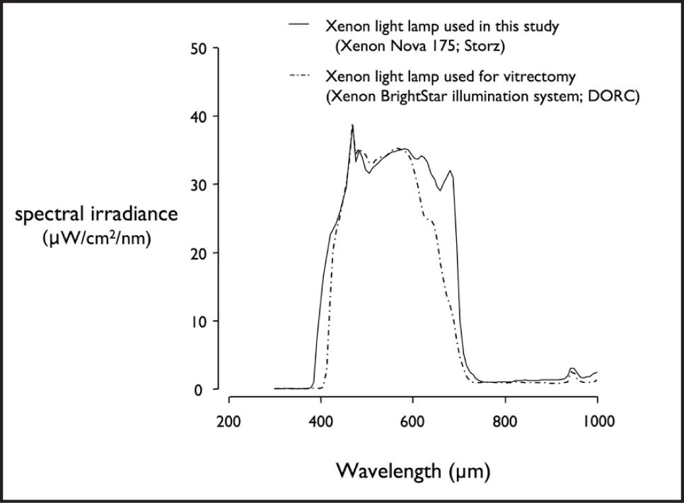 Comparison of spectral irradiance of the xenon lamp used in this study (Xenon Nova 175; Karl Storz, Tuttlingen, Germany) and that used for a standard vitrectomy (Xenon BrightStar illumination system; DORC, Zuidland, The Netherlands). The strength of the spectral irradiance of the xenon lamp used in this study, between 400 and 600 μm, was adjusted to that of the xenon lamp used in a standard vitrectomy (through a 23-gauge light pipe at 50% of maximal strength equipped with a 420-nm cut-off filter).