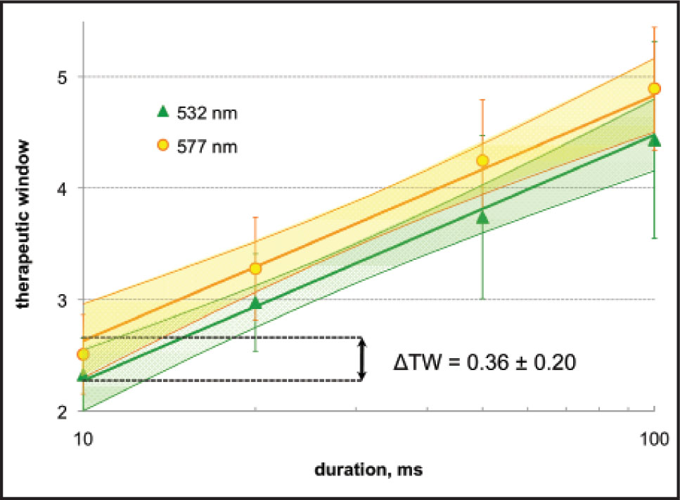 Mean therapeutic window (TW), the ratio of rupture and mild coagulation powers, for 532- and 577-nm treatment as a function of pulse duration. Error bars indicate the standard deviation in TW measured for each eye. Shared-slope linear regressions for TW to log-duration are shown, with 95% simultaneous confidence bounds (shaded). A difference in regression intercept ΔTW = 0.36 ± 0.20 was found to be statistically significant (P < .001).