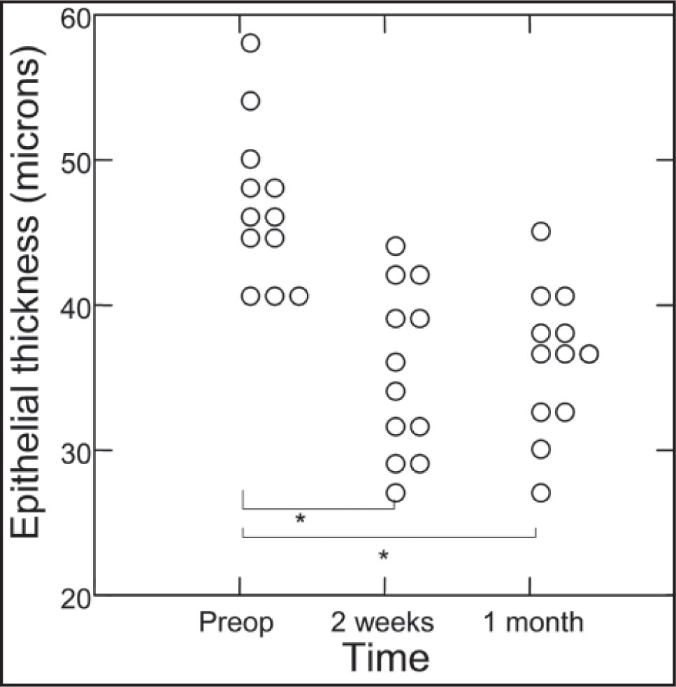 Epithelial thickness individual values before epi-LASIK (preop), and at 2 weeks and 1 month postoperatively. Statistically significant values were found between preoperative and the following postoperative measurements (*Freedman P < .05).