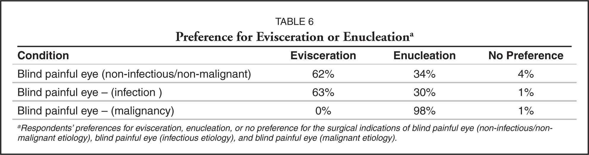 Preference for Evisceration or Enucleationa