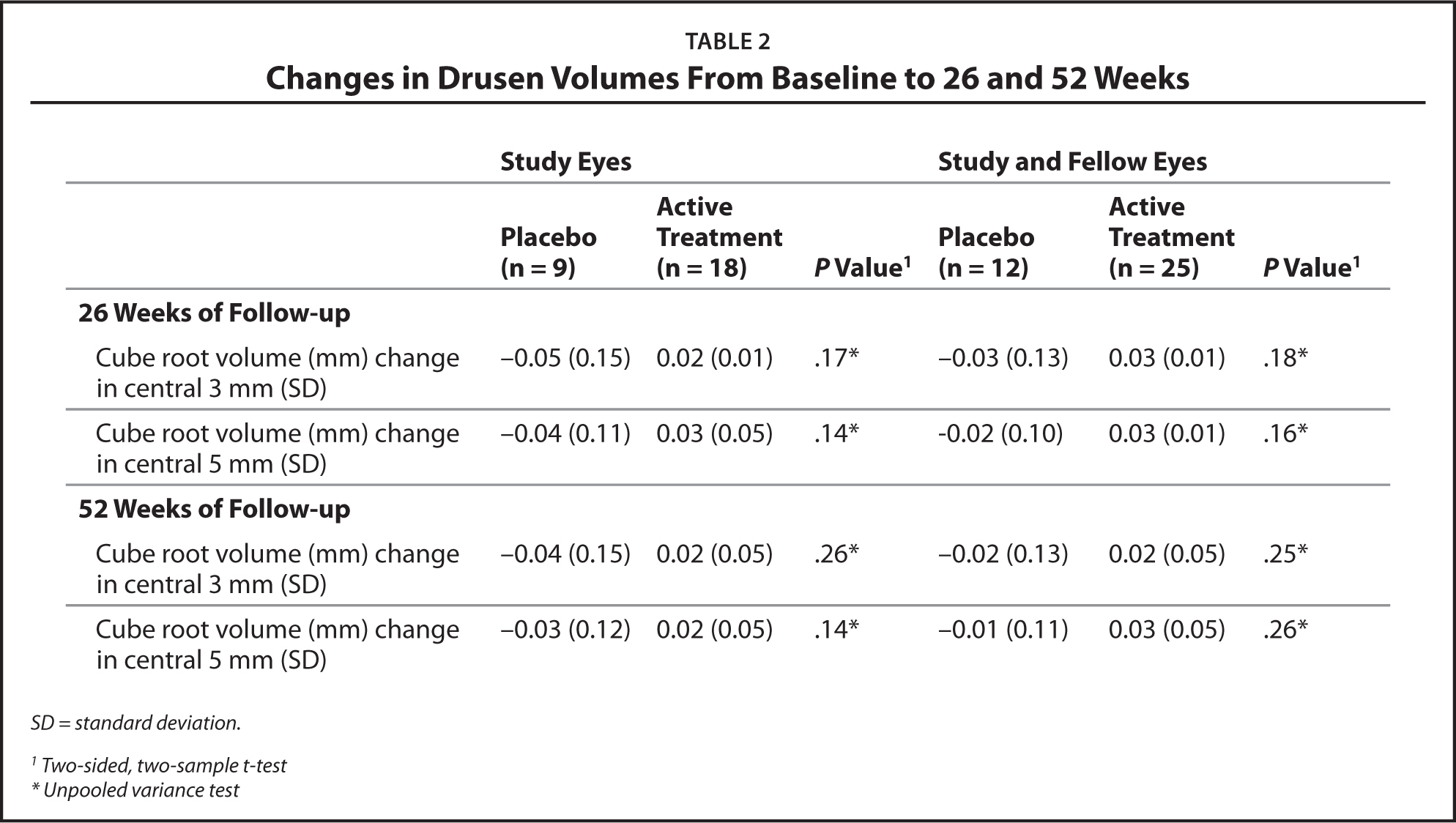 Changes in Drusen Volumes From Baseline to 26 and 52 Weeks