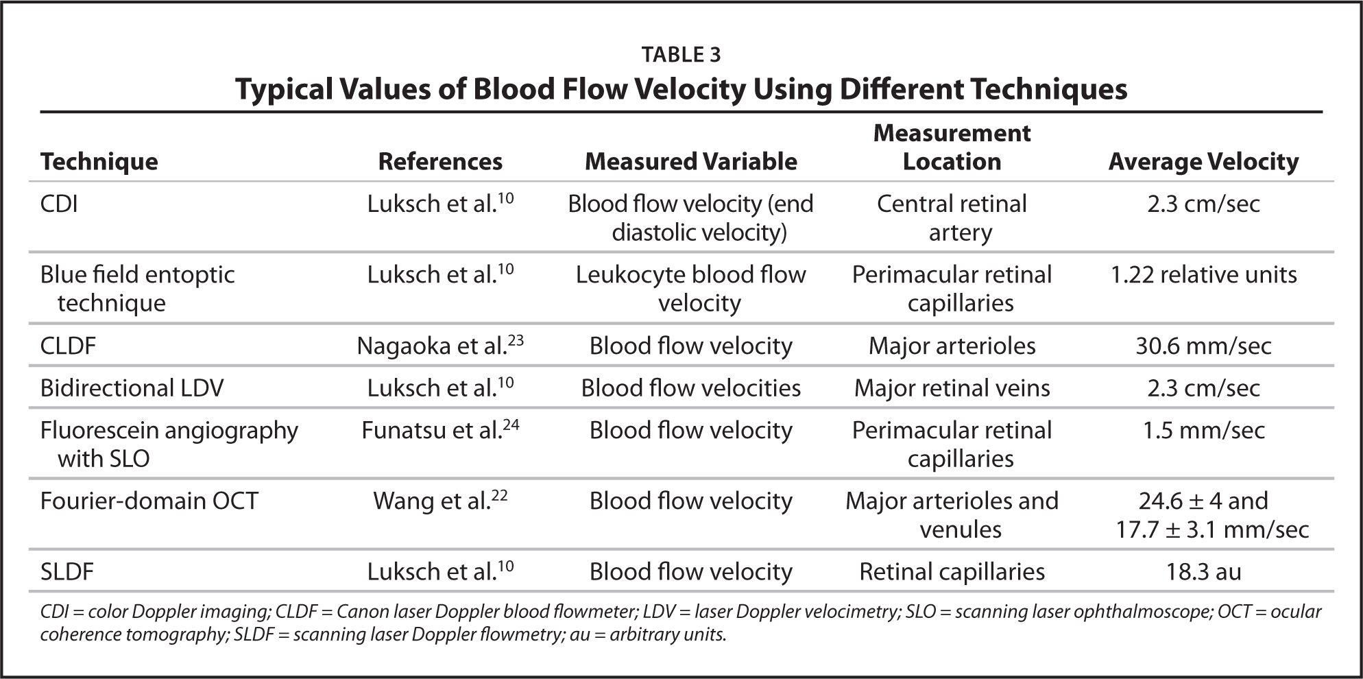 Typical Values of Blood Flow Velocity Using Different Techniques