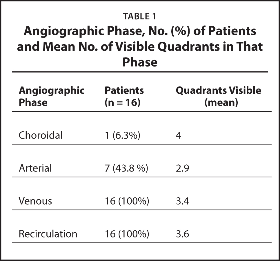 Angiographic Phase, No. (%) of Patients and Mean No. of Visible Quadrants in That Phase