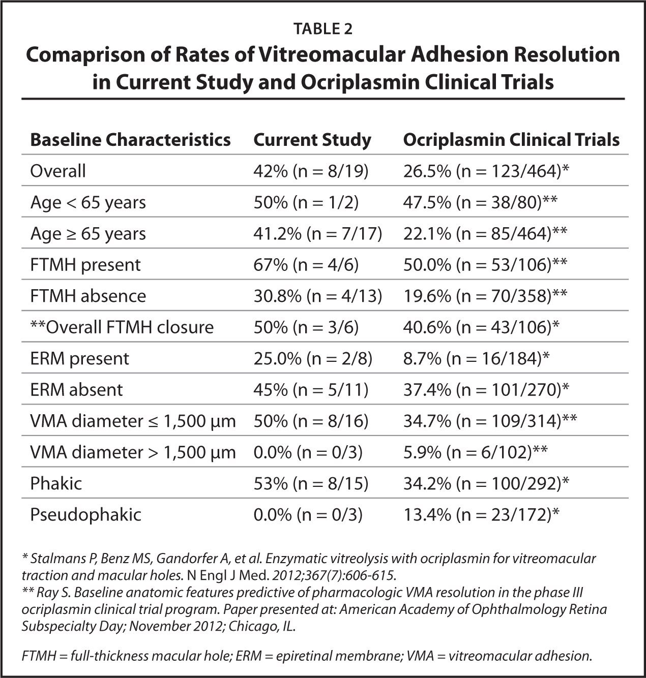 Comaprison of Rates of Vitreomacular Adhesion Resolution in Current Study and Ocriplasmin Clinical Trials