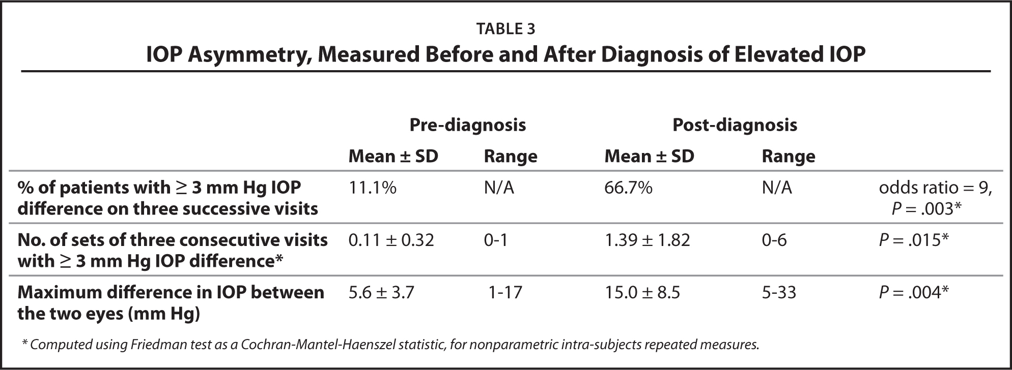 IOP Asymmetry, Measured Before and After Diagnosis of Elevated IOP
