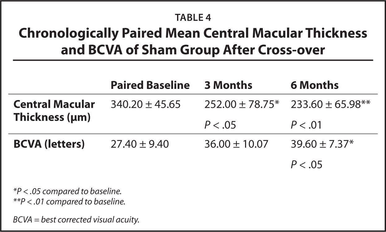Chronologically Paired Mean Central Macular Thickness and BCVA of Sham Group After Cross-over