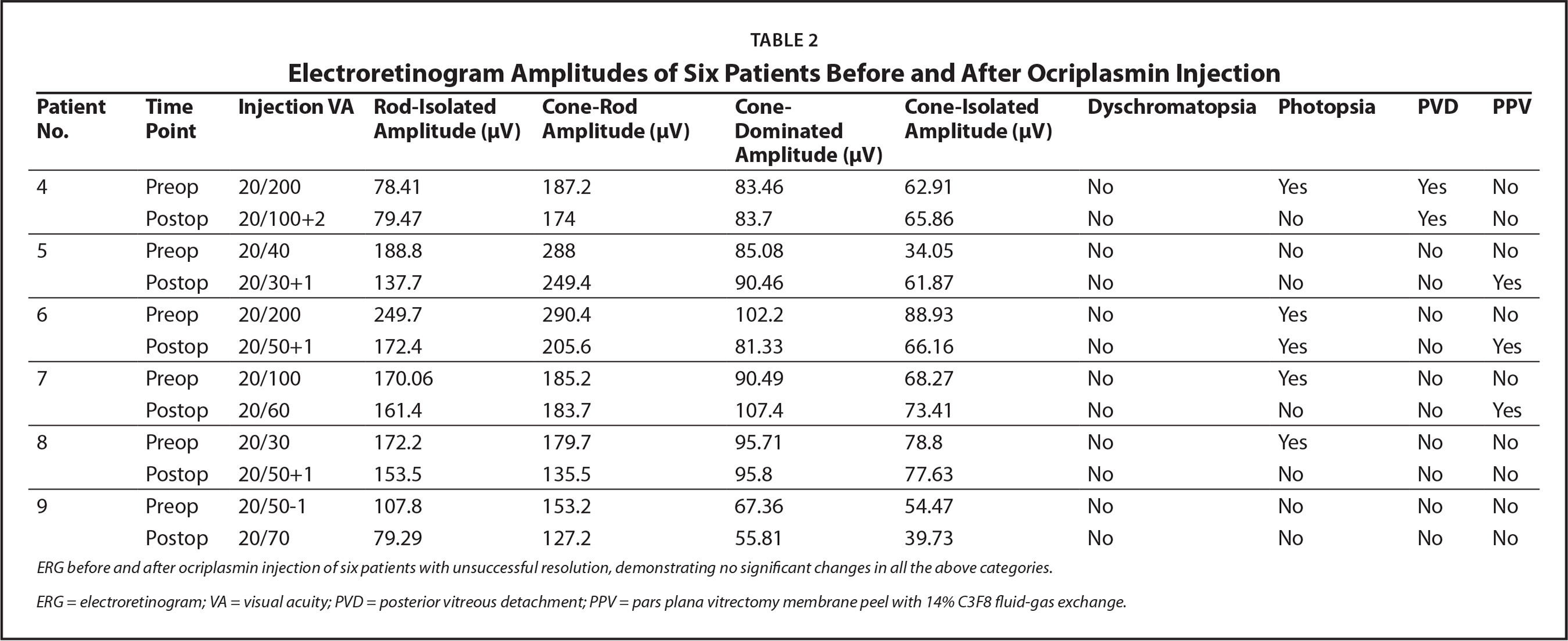Electroretinogram Amplitudes of Six Patients Before and After Ocriplasmin Injection
