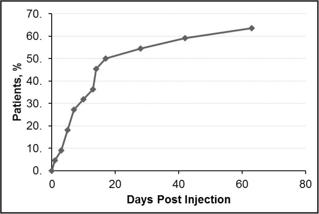 Proportion of patients achieving vitreomacular adhesion resolution by days after injection.